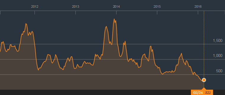 Baltic Dry Index por debajo de 300