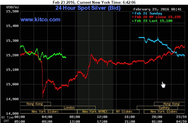 Cotización de la plata 24h Spot Silver